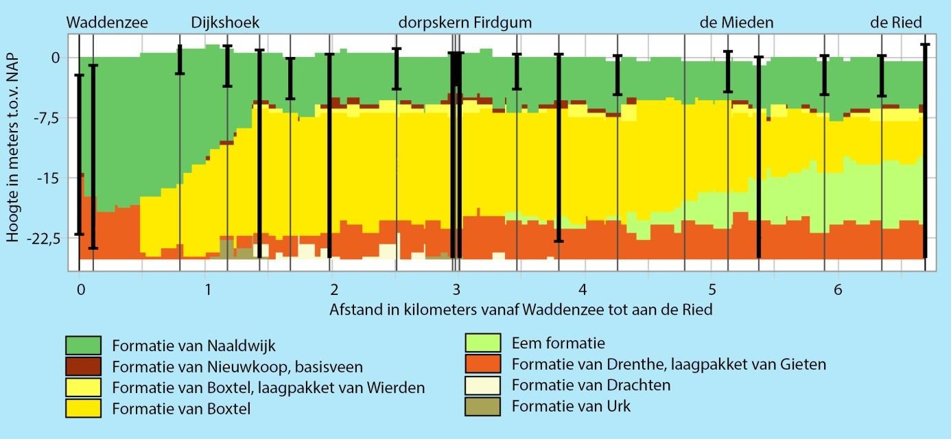 De ondergrond tussen het wad en de Ried, met in het midden de dorpskern van Firdgum. Dit diagram geeft een beeld van de verschillende grondsoorten. De formatie van naaldwijk bestaat uit wadzand en klei, en werd afgezet nadat het zandlandschap (formatie van Boxtel) overstroomde. Het veen (formatie van Nieuwkoop) raakte tijdens deze overstromingen bedekt met mariene afzettingen of spoelde weg.