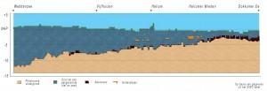 doorsnede-van-de-ondergrond-vanaf-de-dokkumer-ee-tot-de-waddenzee-vanuit-de-ondiepe-zandkernen-helt-de-zandondergrond-geleidelijk-naar-het-noorden-en-noordwesten-af